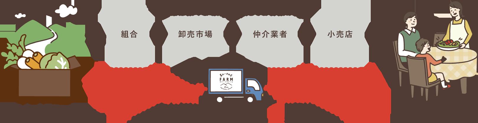 長野県小布施町・鮮度に自信!産地直送の梨通販ショップ|Su-eat Farm Pear(スイートファーム・梨通販ショップ)|スイートファームは生産農家から直接お届けいたします!